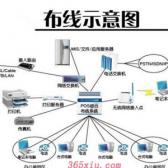 网络布线工程
